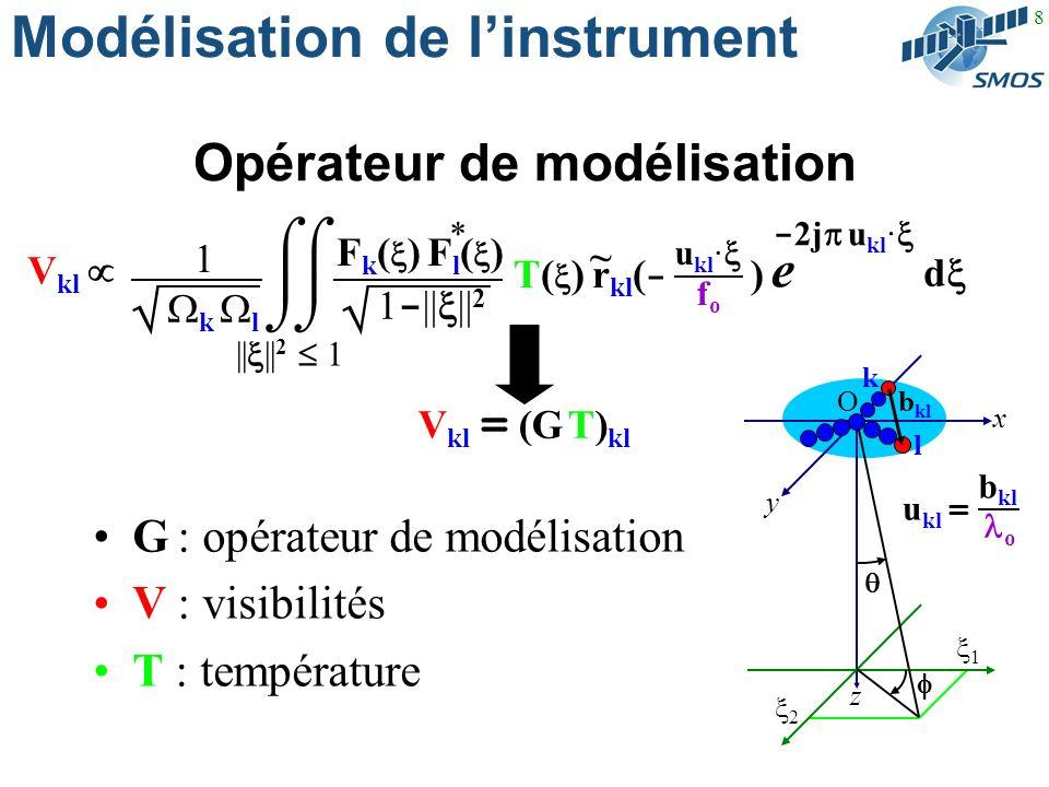 8 Modélisation de linstrument Opérateur de modélisation G : opérateur de modélisation V : visibilités T : température - 2j u kl · e d V kl || || 2 1 * F k ( ) F l ( ) 1 - || || 2 T( ) r kl ( - ) u kl · fofo ~ 1 k l V kl = (G T) kl 2 1 O y x z k l b kl o u kl =
