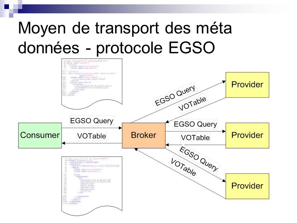 Moyen de transport des méta données - protocole EGSO