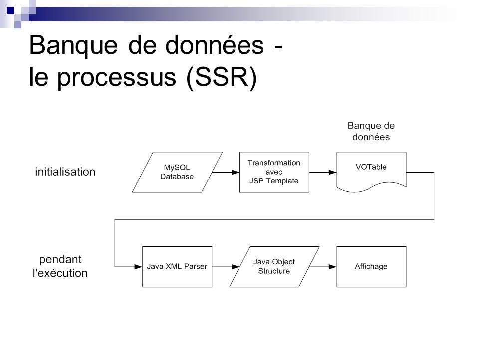 Banque de données - le processus (SSR)