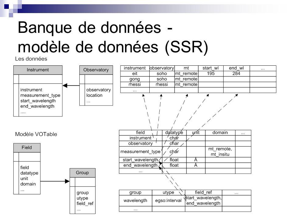 Banque de données - modèle de données (SSR)