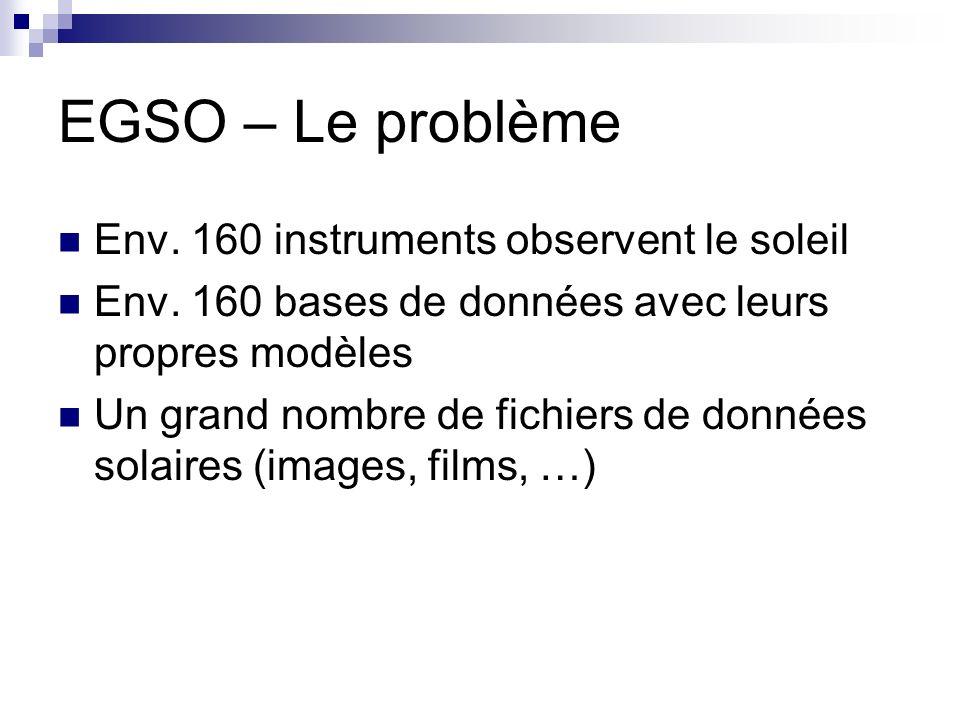 EGSO – Le problème Env. 160 instruments observent le soleil Env.