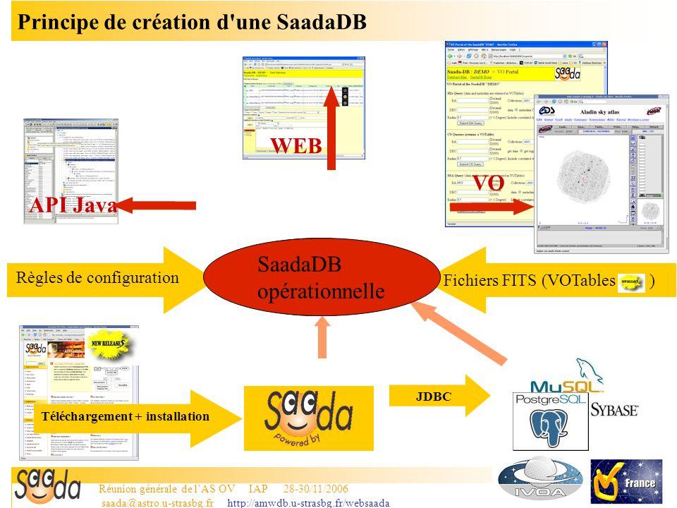 Réunion générale de lAS OV IAP 28-30/11/2006 saada@astro.u-strasbg.fr http://amwdb.u-strasbg.fr/websaada 6 Le principe de base: Un générateur de base de données Saada est un générateur de base de données –Saada crée une base de données (une SaadaDB) vide suivant un canevas prédéfini –Une fois la SaadaDB créée, Saada ne sert plus à rien sinon à créer une autre SaadaDB.