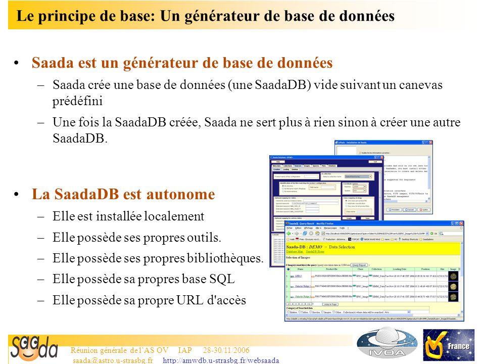 Réunion générale de lAS OV IAP 28-30/11/2006 saada@astro.u-strasbg.fr http://amwdb.u-strasbg.fr/websaada 7 Organiser la SaadaDB suivant des critères scientifiques OHP XMM ARCHIVES Listes des sourcesImagesSpectres 1 tiroir = 1 collection
