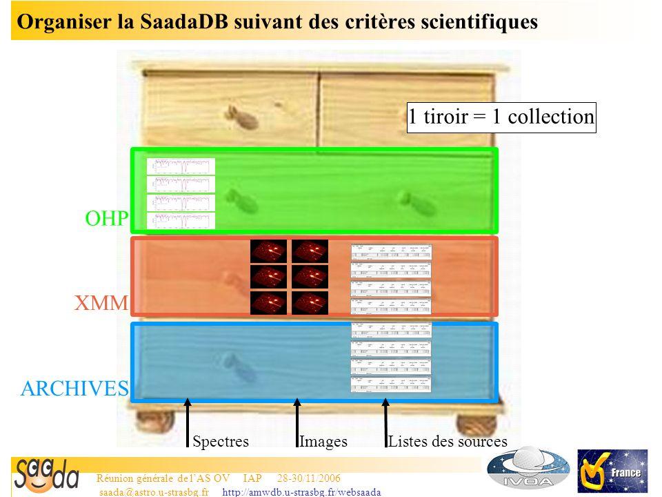 Réunion générale de lAS OV IAP 28-30/11/2006 saada@astro.u-strasbg.fr http://amwdb.u-strasbg.fr/websaada 8 SaadaQL/CS/SIA/ SSA Interface commune de données (données de collection) Homogènes Recopiées et formatées à partir des données originales Les données présentent deux interfaces pour les requêtes 1.