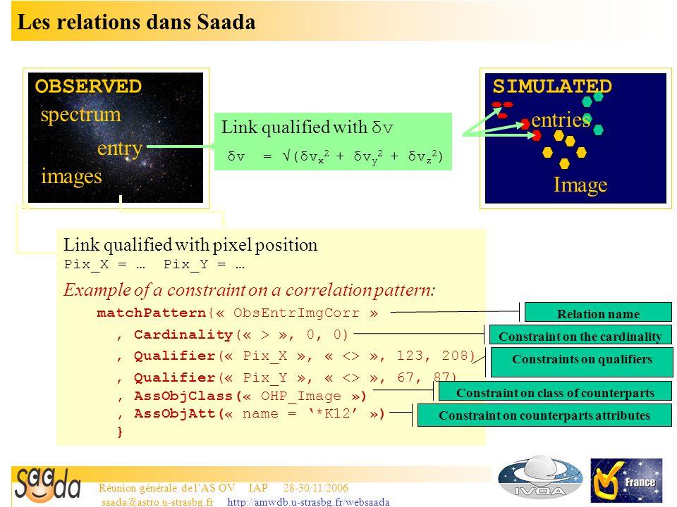 Réunion générale de lAS OV IAP 28-30/11/2006 saada@astro.u-strasbg.fr http://amwdb.u-strasbg.fr/websaada 9 Les relations dans Saada OBSERVEDSIMULATED Link qualified with δv δv = (δv x 2 + δv y 2 + δv z 2 ) entry entries spectrum Image images Link qualified with pixel position Pix_X = … Pix_Y = … Example of a constraint on a correlation pattern: matchPattern{« ObsEntrImgCorr », Cardinality(« > », 0, 0), Qualifier(« Pix_X », « <> », 123, 208), Qualifier(« Pix_Y », « <> », 67, 87), AssObjClass(« OHP_Image »), AssObjAtt(« name = *K12 ») } Relation name Constraint on the cardinality Constraint on class of counterparts Constraint on counterparts attributes Constraints on qualifiers