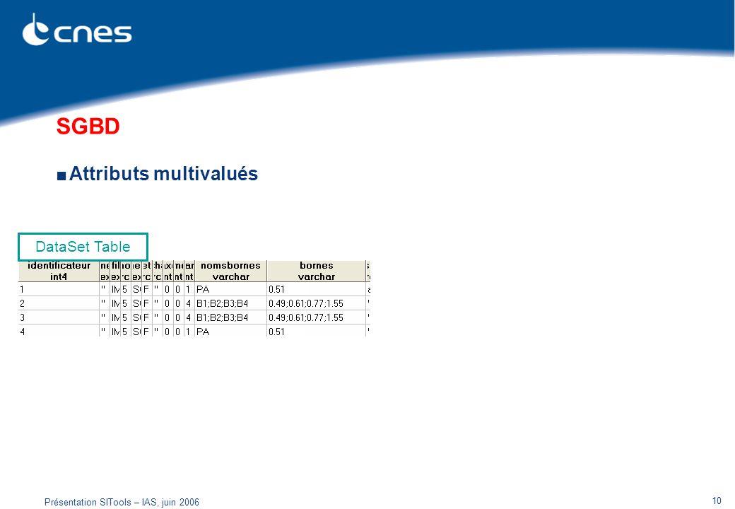 Présentation SITools – IAS, juin 2006 10 SGBD Attributs multivalués DataSet Table