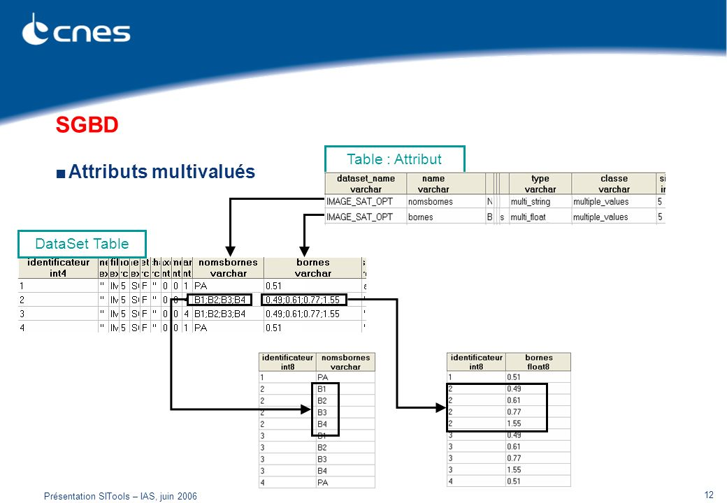 Présentation SITools – IAS, juin 2006 12 SGBD Attributs multivalués Table : Attribut DataSet Table