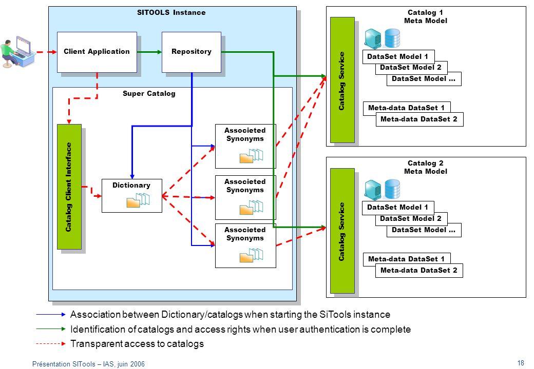 Présentation SITools – IAS, juin 2006 18 SITOOLS Instance Catalog 1 Meta Model Catalog Service DataSet Model … DataSet Model 2 DataSet Model 1 Meta-da