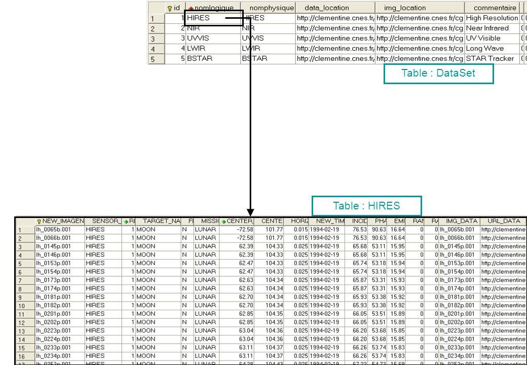 Présentation SITools – IAS, juin 2006 6 Table : HIRES Table : DataSet