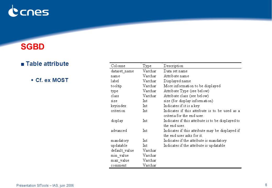 Présentation SITools – IAS, juin 2006 8 SGBD Table attribute Cf. ex MOST