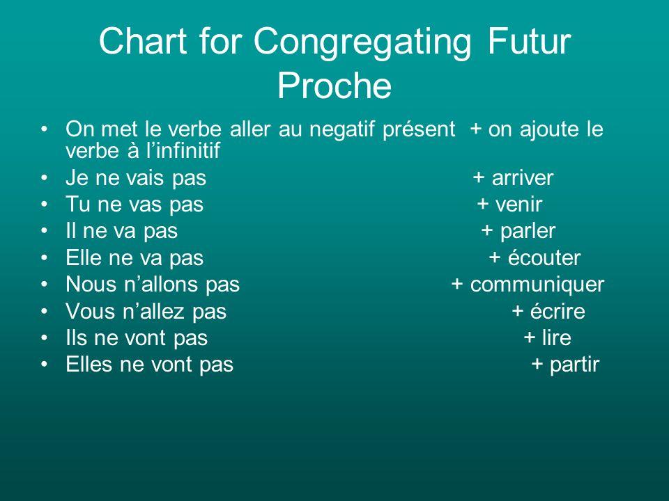 Chart for Congregating Futur Proche On met le verbe aller au negatif présent + on ajoute le verbe à linfinitif Je ne vais pas + arriver Tu ne vas pas