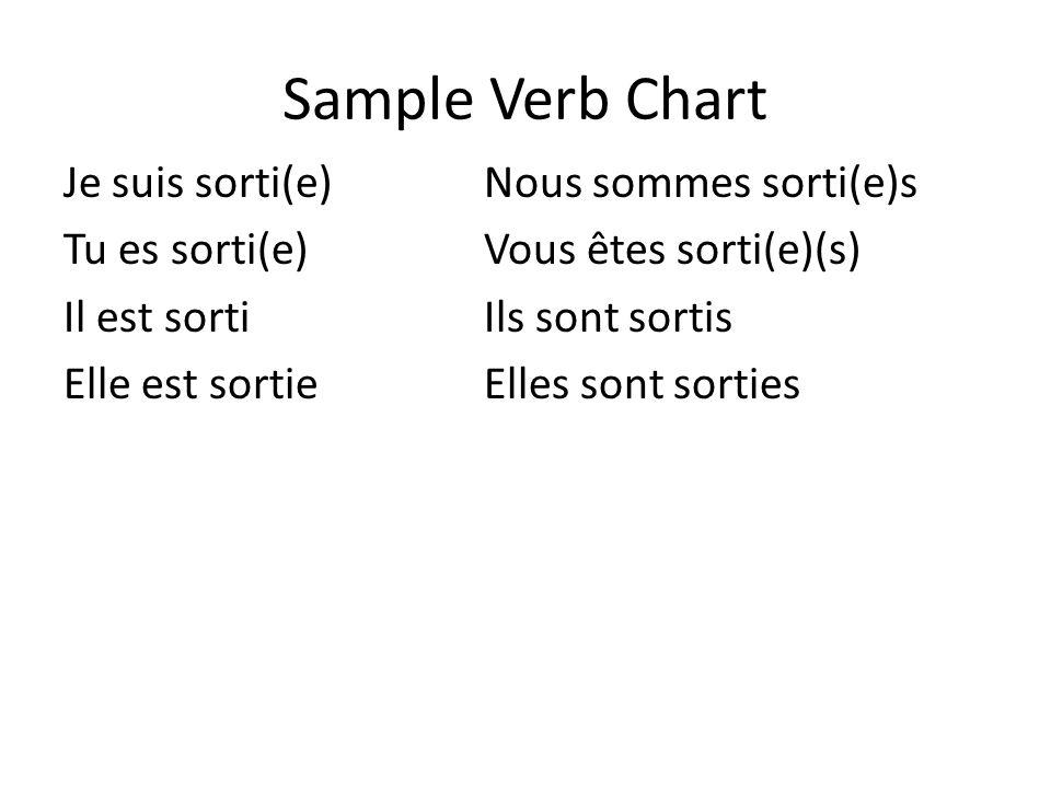 Sample Verb Chart Je suis sorti(e)Nous sommes sorti(e)s Tu es sorti(e)Vous êtes sorti(e)(s) Il est sortiIls sont sortis Elle est sortieElles sont sort
