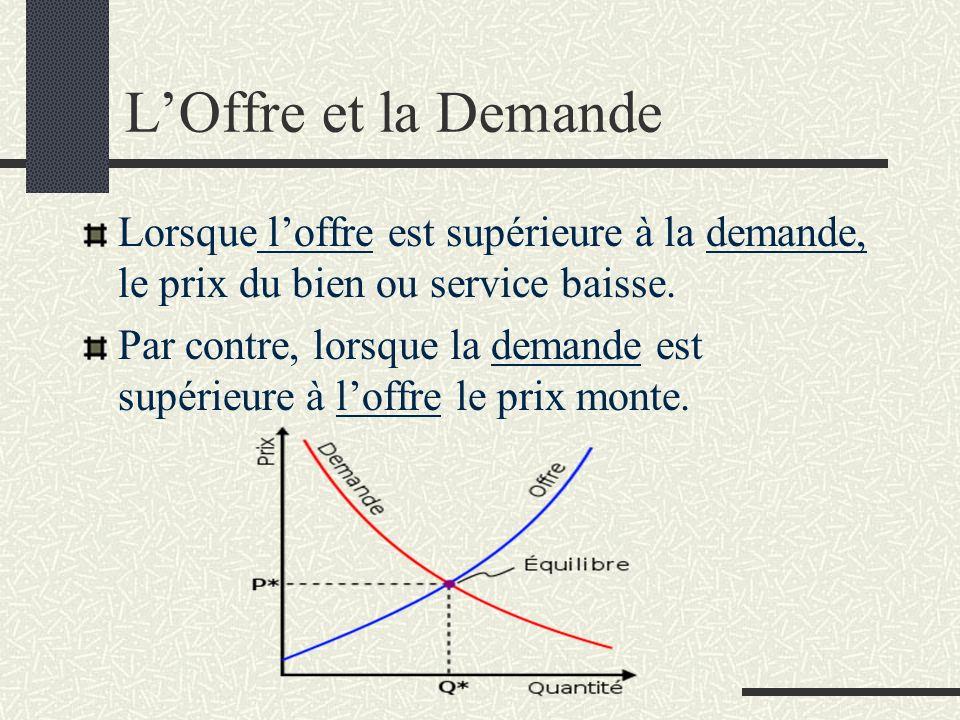 LOffre et la Demande Lorsque loffre est supérieure à la demande, le prix du bien ou service baisse. Par contre, lorsque la demande est supérieure à lo