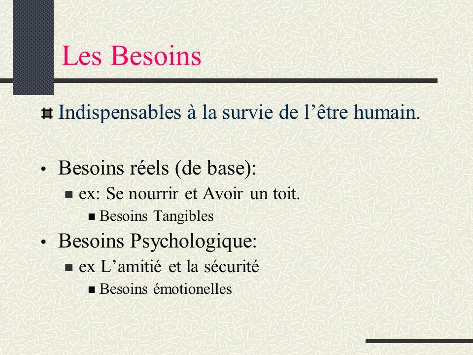 Les Besoins Indispensables à la survie de lêtre humain. Besoins réels (de base): ex: Se nourrir et Avoir un toit. Besoins Tangibles Besoins Psychologi