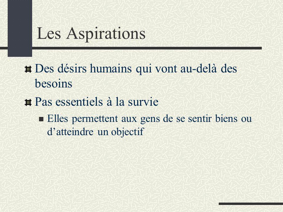 Les Aspirations Des désirs humains qui vont au-delà des besoins Pas essentiels à la survie Elles permettent aux gens de se sentir biens ou datteindre