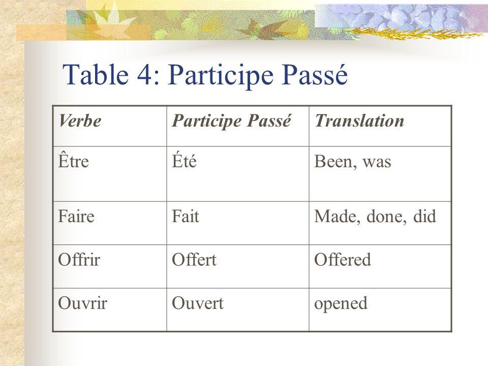 Table 4: Participe Passé VerbeParticipe PasséTranslation ÊtreÉtéBeen, was FaireFaitMade, done, did OffrirOffertOffered OuvrirOuvertopened