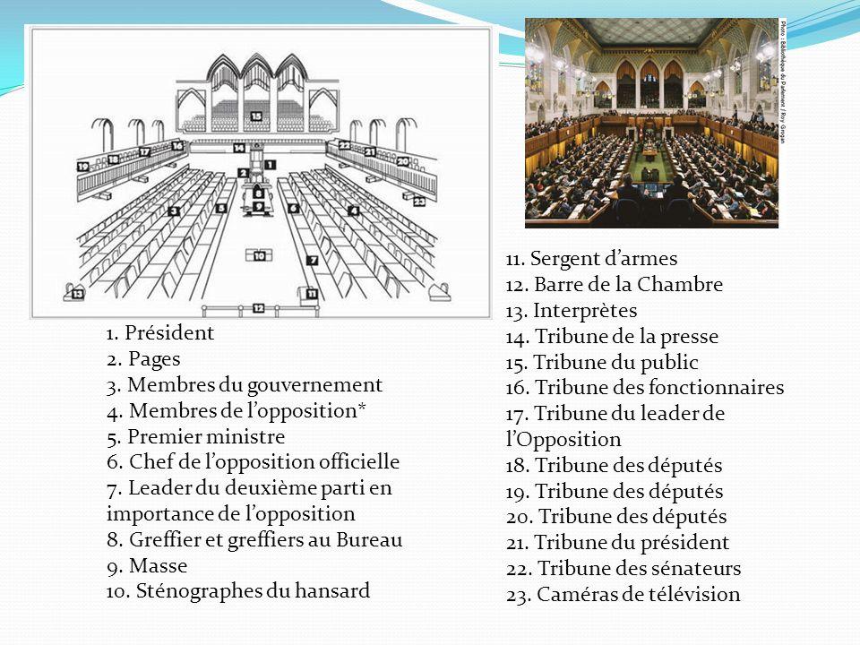 1. Président 2. Pages 3. Membres du gouvernement 4. Membres de lopposition* 5. Premier ministre 6. Chef de lopposition officielle 7. Leader du deuxièm