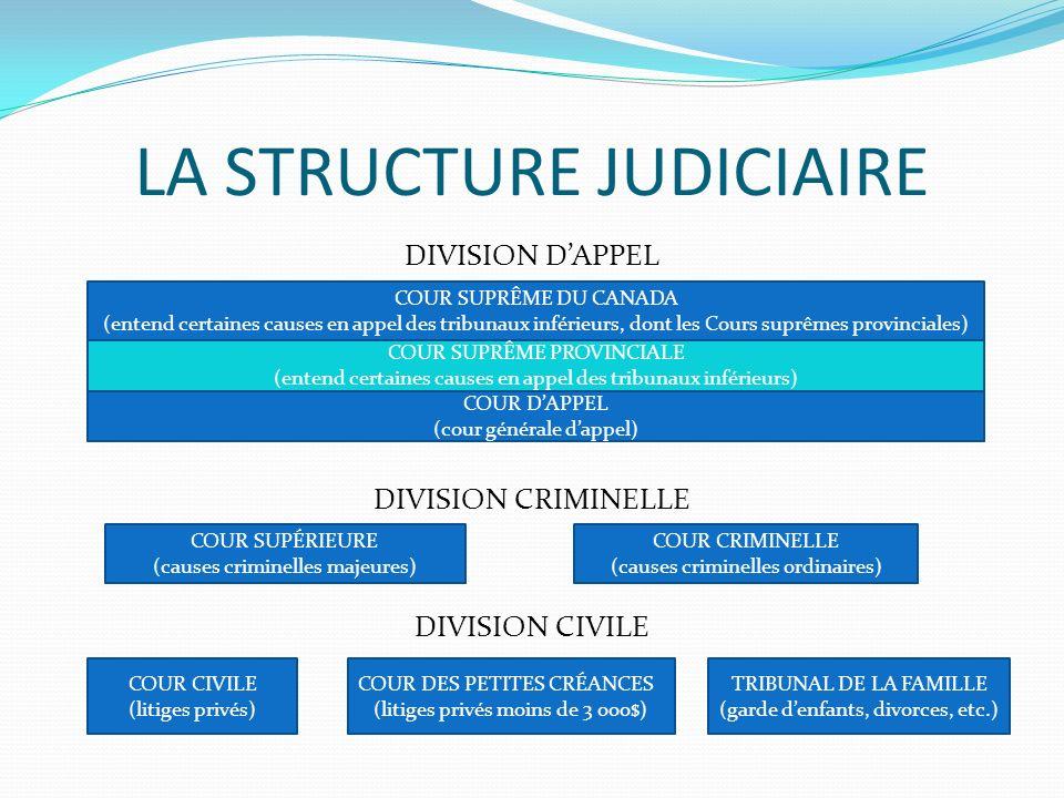 LA STRUCTURE JUDICIAIRE DIVISION DAPPEL DIVISION CRIMINELLE DIVISION CIVILE COUR SUPRÊME DU CANADA (entend certaines causes en appel des tribunaux inf