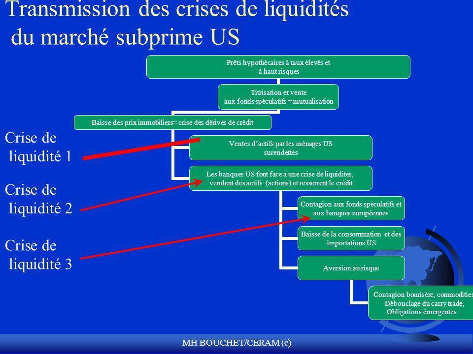 MH BOUCHET/CERAM (c) Transmission des crises de liquidités du marché subprime US Crise de liquidité 1 Crise de liquidité 3 Crise de liquidité 2