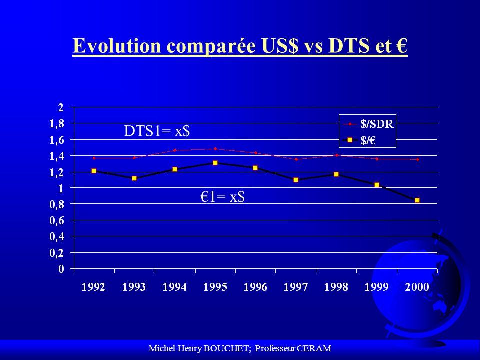 Michel Henry BOUCHET; Professeur CERAM Evolution comparée US$ vs DTS et 1= x$ DTS1= x$