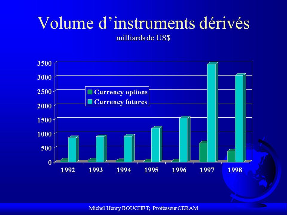 Michel Henry BOUCHET; Professeur CERAM Volume dinstruments dérivés milliards de US$