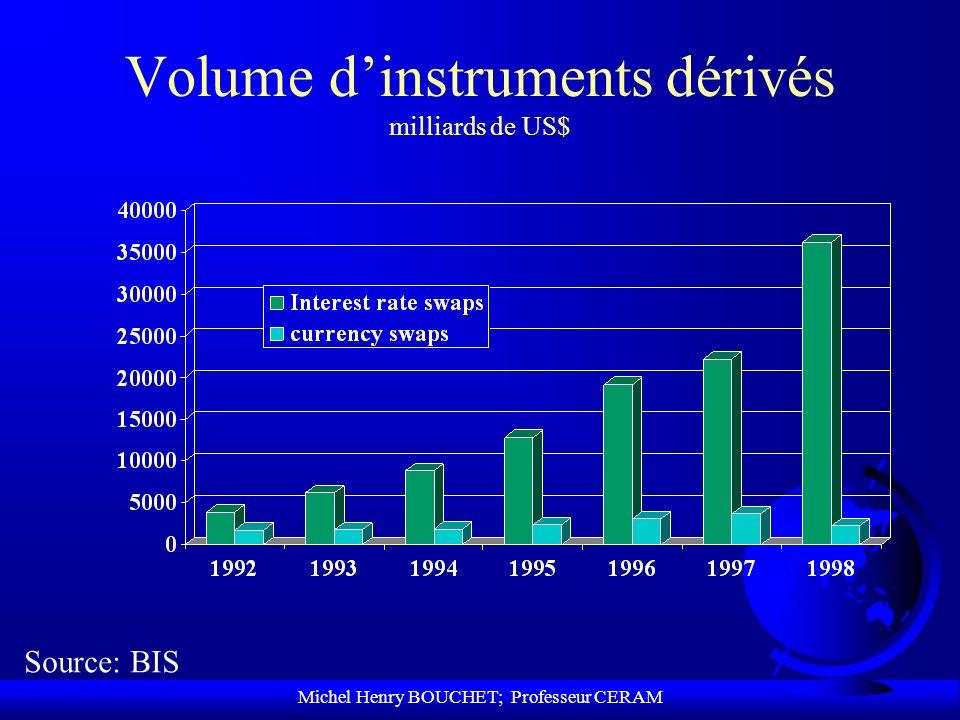 Michel Henry BOUCHET; Professeur CERAM Volume dinstruments dérivés milliards de US$ Source: BIS