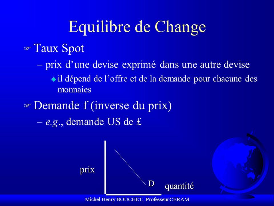 Michel Henry BOUCHET; Professeur CERAM Equilibre de Change F Taux Spot –prix dune devise exprimé dans une autre devise u il dépend de loffre et de la