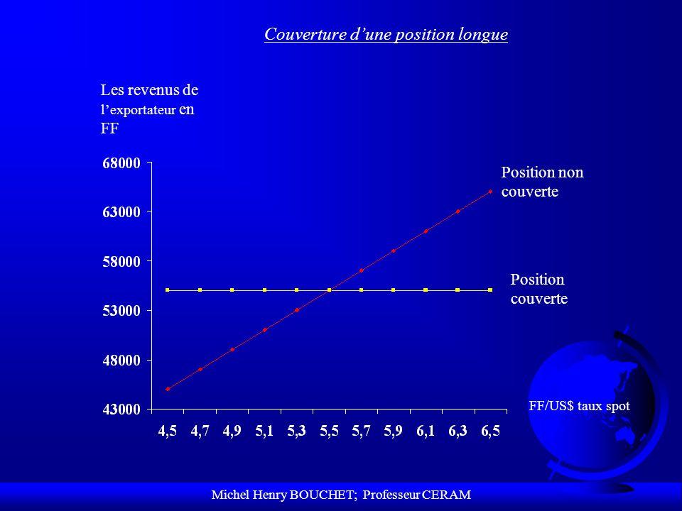Michel Henry BOUCHET; Professeur CERAM Couverture dune position longue Position non couverte Position couverte FF/US$ taux spot Les revenus de lexport