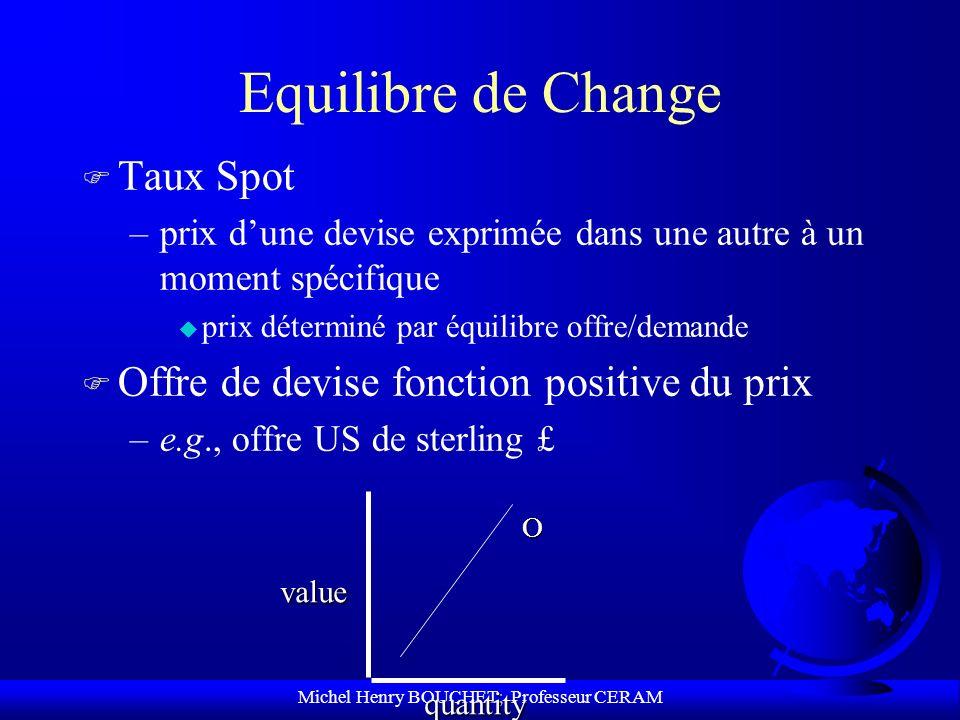 Michel Henry BOUCHET; Professeur CERAM Equilibre de Change F Taux Spot –prix dune devise exprimée dans une autre à un moment spécifique u prix détermi