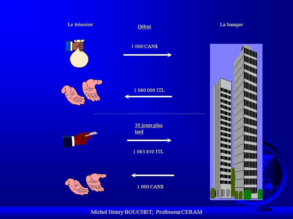 Michel Henry BOUCHET; Professeur CERAM Le trésorierLa banque Début 1 000 CAN$ 1 060 000 ITL 30 jours plus tard 1 000 CAN$ 1 063 830 ITL