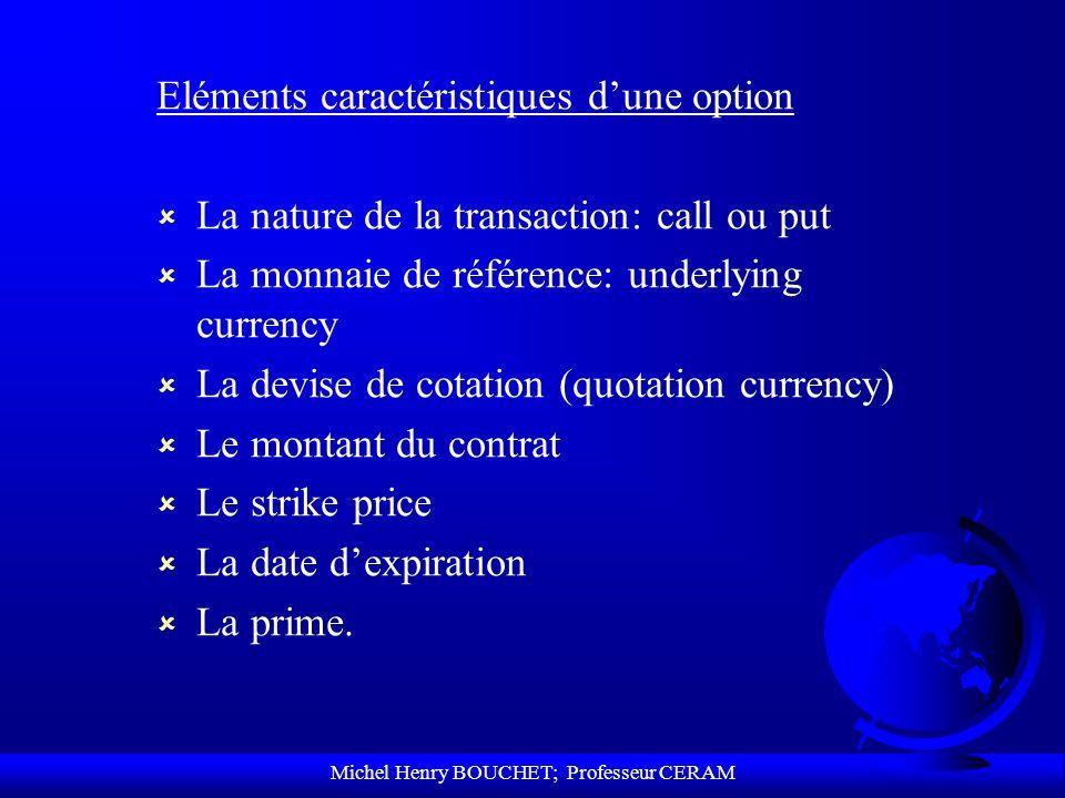 Michel Henry BOUCHET; Professeur CERAM Eléments caractéristiques dune option û La nature de la transaction: call ou put û La monnaie de référence: und