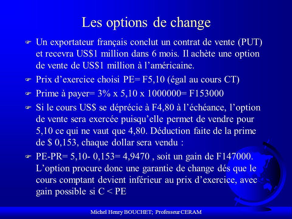 Michel Henry BOUCHET; Professeur CERAM Les options de change F Un exportateur français conclut un contrat de vente (PUT) et recevra US$1 million dans