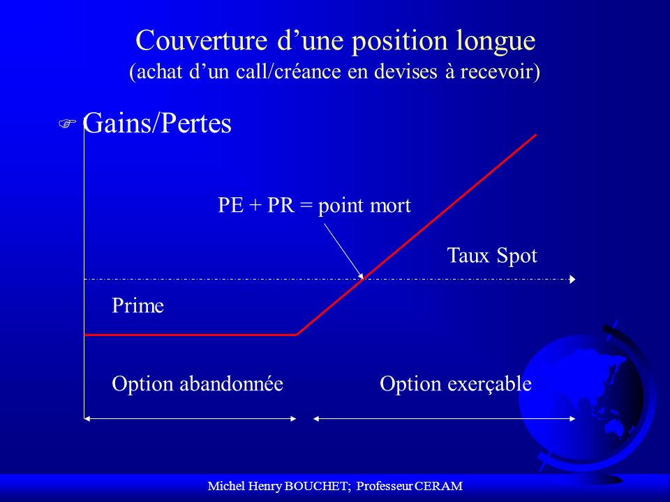 Michel Henry BOUCHET; Professeur CERAM Couverture dune position longue (achat dun call/créance en devises à recevoir) F Gains/Pertes Option abandonnée