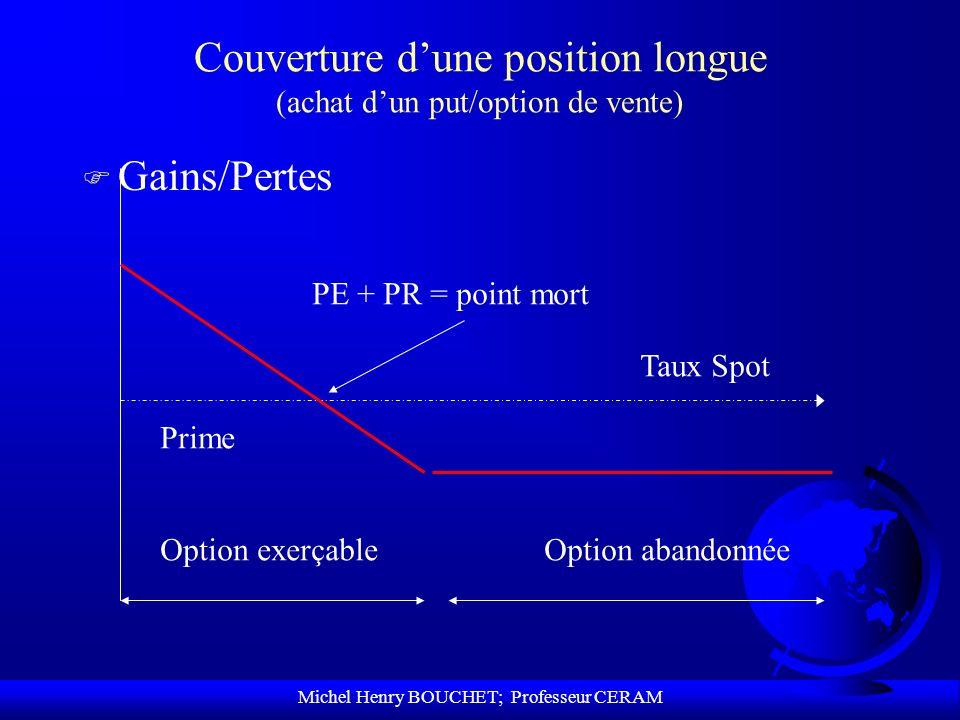 Michel Henry BOUCHET; Professeur CERAM Couverture dune position longue (achat dun put/option de vente) F Gains/Pertes Option exerçableOption abandonné