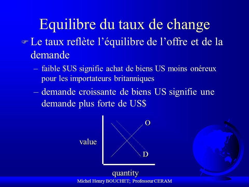 Michel Henry BOUCHET; Professeur CERAM Equilibre du taux de change F Le taux reflète léquilibre de loffre et de la demande –faible $US signifie achat