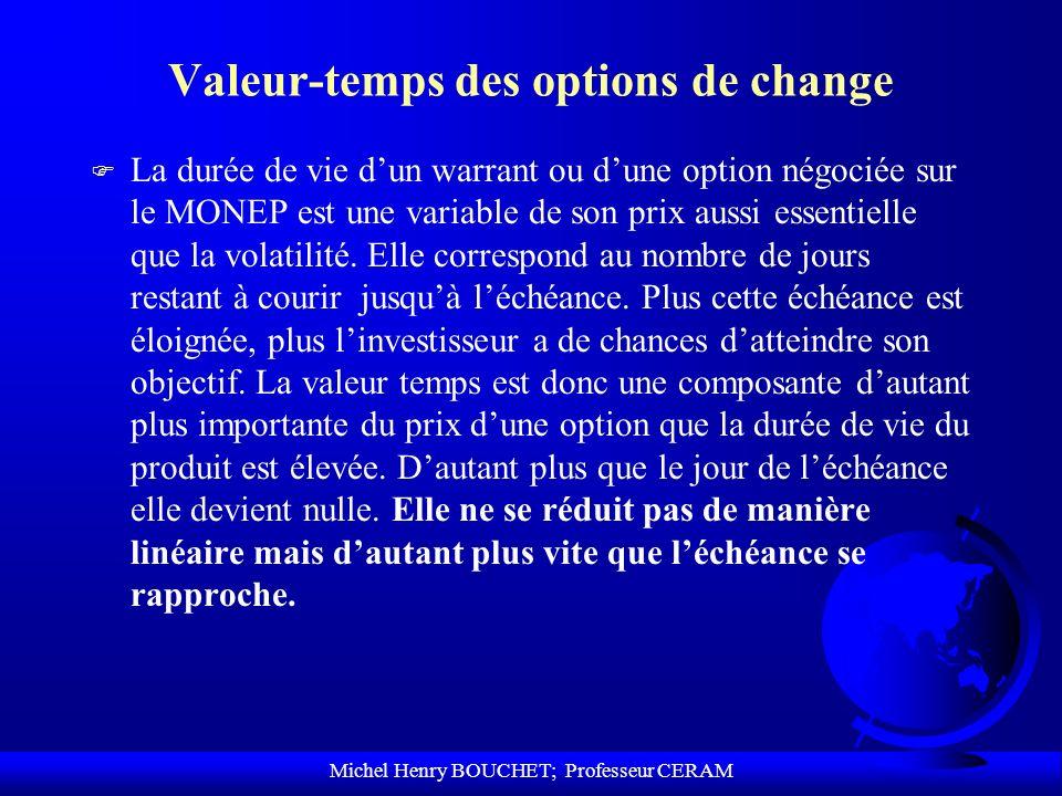 Michel Henry BOUCHET; Professeur CERAM Valeur-temps des options de change F La durée de vie dun warrant ou dune option négociée sur le MONEP est une v