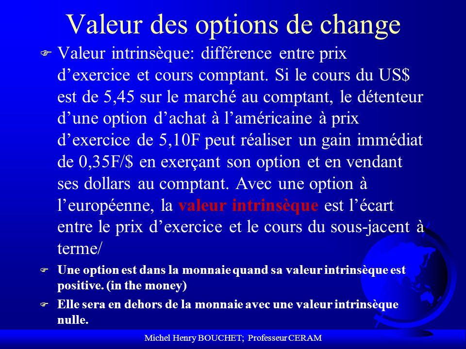 Michel Henry BOUCHET; Professeur CERAM Valeur des options de change F Valeur intrinsèque: différence entre prix dexercice et cours comptant. Si le cou