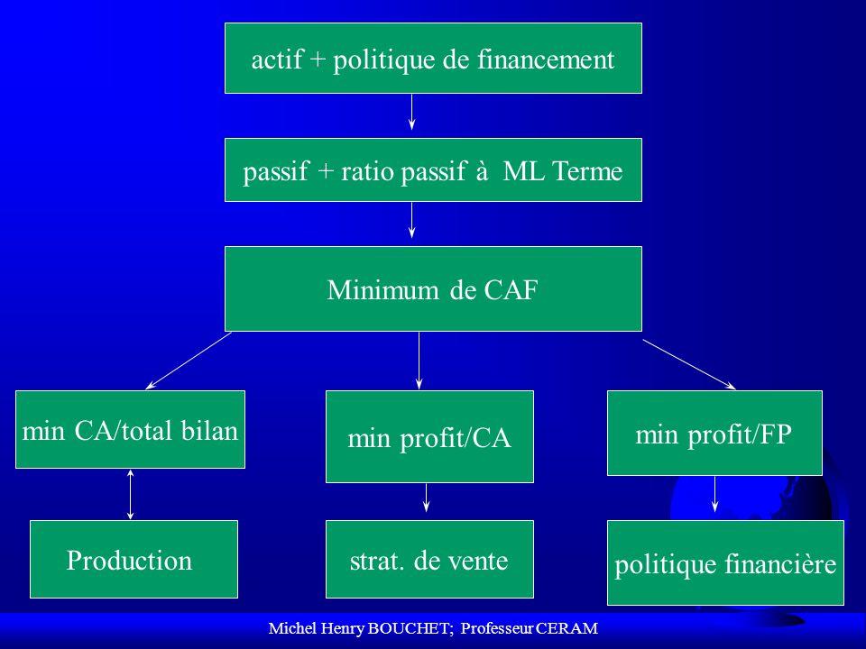 Michel Henry BOUCHET; Professeur CERAM actif + politique de financement passif + ratio passif à ML Terme Minimum de CAF min CA/total bilan min profit/