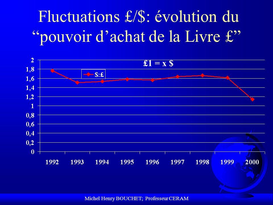 Michel Henry BOUCHET; Professeur CERAM Fluctuations £/$: évolution du pouvoir dachat de la Livre £ £1 = x $