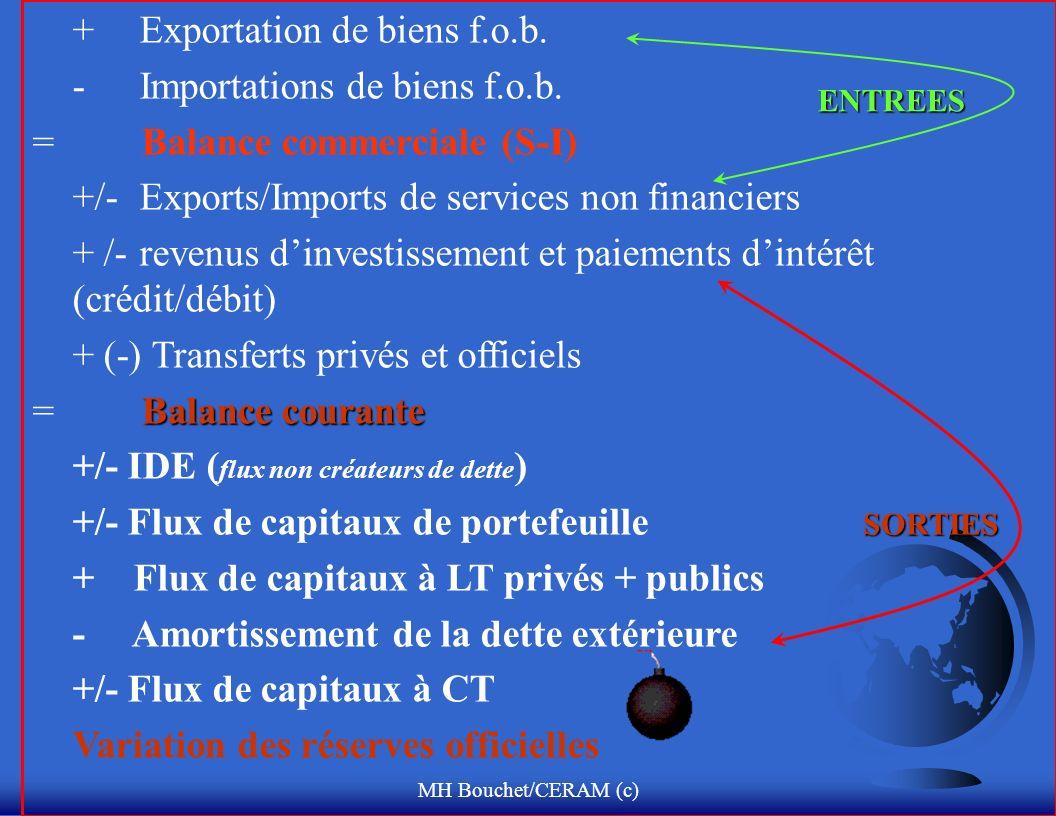 MH Bouchet/CERAM (c) +Exportation de biens f.o.b. - Importations de biens f.o.b.