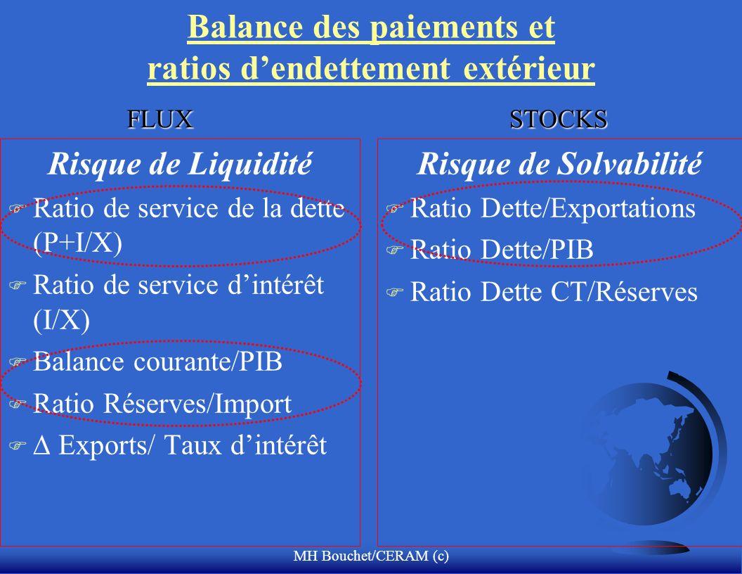 MH Bouchet/CERAM (c) Balance des paiements et ratios dendettement extérieur Risque de Liquidité F Ratio de service de la dette (P+I/X) F Ratio de service dintérêt (I/X) F Balance courante/PIB F Ratio Réserves/Import F Exports/ Taux dintérêt Risque de Solvabilité F Ratio Dette/Exportations F Ratio Dette/PIB F Ratio Dette CT/Réserves FLUXSTOCKS