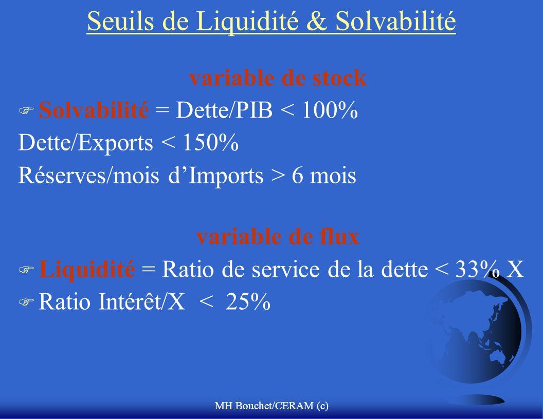 MH Bouchet/CERAM (c) Seuils de Liquidité & Solvabilité variable de stock F Solvabilité = Dette/PIB < 100% Dette/Exports < 150% Réserves/mois dImports > 6 mois variable de flux F Liquidité = Ratio de service de la dette < 33% X F Ratio Intérêt/X < 25%
