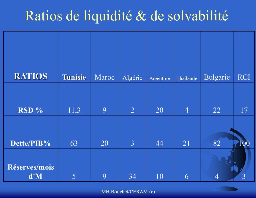 MH Bouchet/CERAM (c) Ratios de liquidité & de solvabilité RATIOSTunisieMaroc Algérie ArgentineThailande BulgarieRCI RSD %11,3922042217 Dette/PIB%63203442182100 Réserves/mois d M593410643