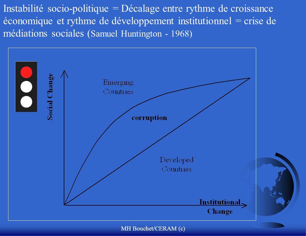 MH Bouchet/CERAM (c) Instabilité socio-politique = Décalage entre rythme de croissance économique et rythme de développement institutionnel = crise de médiations sociales ( Samuel Huntington - 1968)