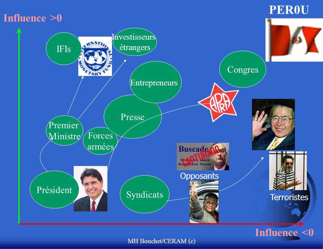 MH Bouchet/CERAM (c) Influence >0 Influence <0 Congres Syndicats PER0U Premier Ministre Forces armées Presse Entrepreneurs Terroristes Opposants Investisseurs étrangers Président IFIs