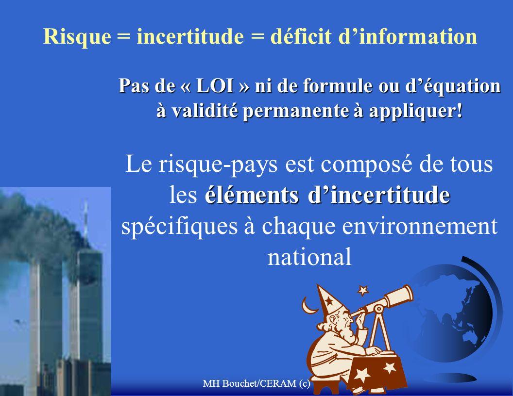 MH Bouchet/CERAM (c) Risque = incertitude = déficit dinformation Pas de « LOI » ni de formule ou déquation à validité permanente à appliquer.