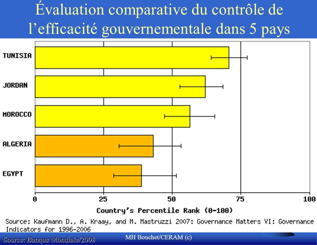 MH Bouchet/CERAM (c) Évaluation comparative du contrôle de lefficacité gouvernementale dans 5 pays Source: Banque Mondiale/2008