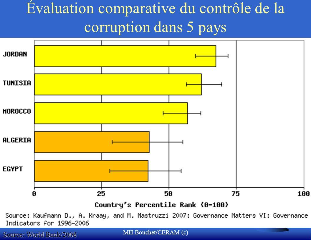 MH Bouchet/CERAM (c) Évaluation comparative du contrôle de la corruption dans 5 pays Source: World Bank/2008