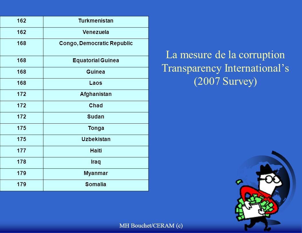 MH Bouchet/CERAM (c) La mesure de la corruption Transparency Internationals (2007 Survey) 162Turkmenistan 162Venezuela 168Congo, Democratic Republic 168Equatorial Guinea 168Guinea 168Laos 172Afghanistan 172Chad 172Sudan 175Tonga 175Uzbekistan 177Haiti 178Iraq 179Myanmar 179Somalia