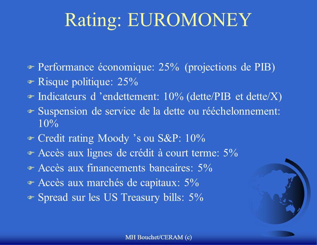 MH Bouchet/CERAM (c) Rating: EUROMONEY F Performance économique: 25% (projections de PIB) F Risque politique: 25% F Indicateurs d endettement: 10% (dette/PIB et dette/X) F Suspension de service de la dette ou rééchelonnement: 10% F Credit rating Moody s ou S&P: 10% F Accès aux lignes de crédit à court terme: 5% F Accès aux financements bancaires: 5% F Accès aux marchés de capitaux: 5% F Spread sur les US Treasury bills: 5%
